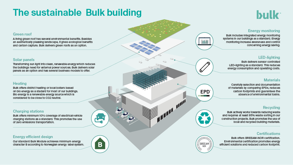 The sustainable Bulk building